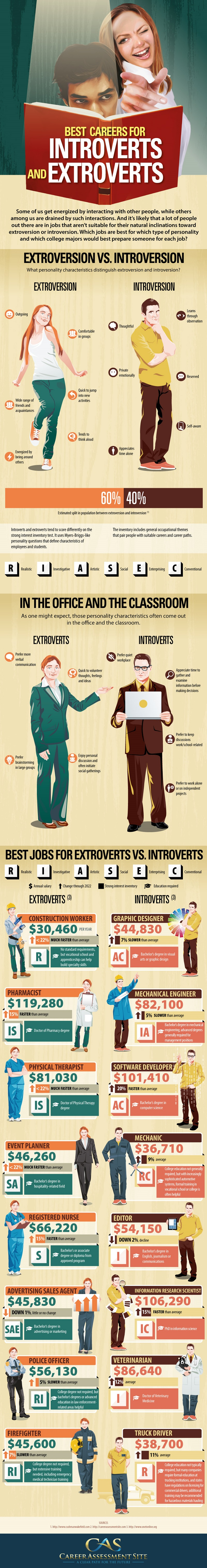 career ideas for introverts infographic introvert dear according to career assessment site here is how temperament affects us on the job and at school along career ideas and salary information for both