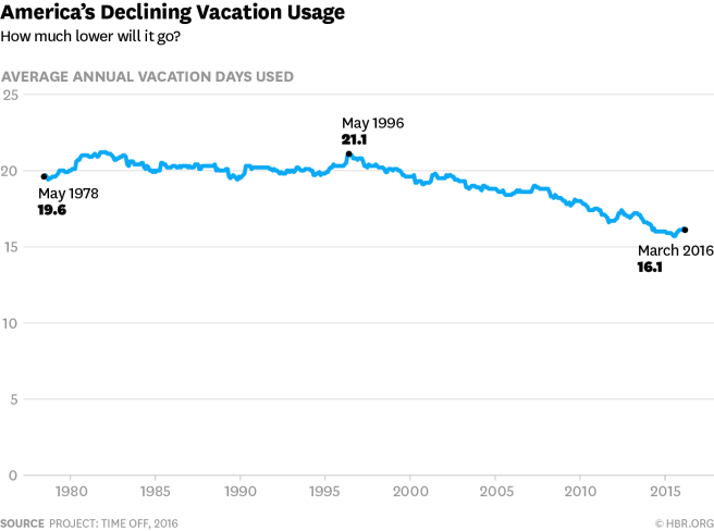 America's Declining Vacation Usage