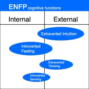 ENFP - Cognitive Functions Chart