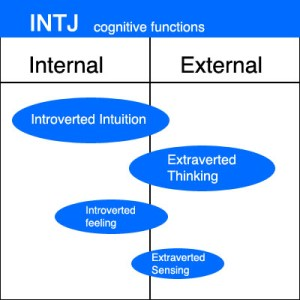 INTJ Cognitive Functions Chart