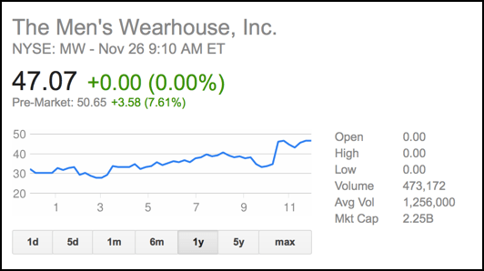 mens wearhouse stock value 12m