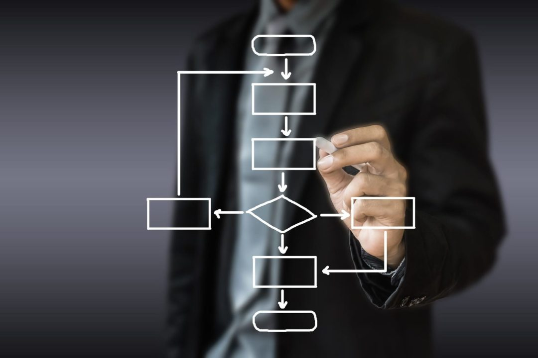 mobility business process review