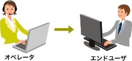 エンドユーザのPCを操作・閲覧するモード