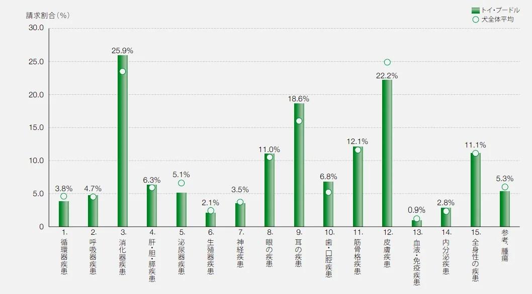 トイプードルの保険請求の疾患割合
