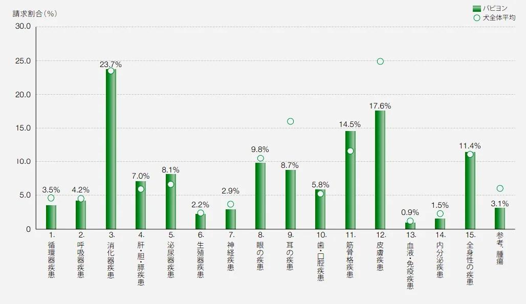 パピヨンの保険請求の疾患割合