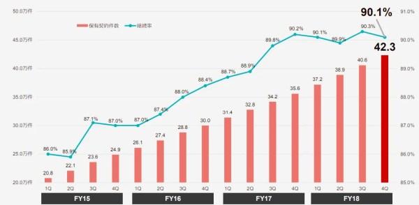 アニコム損保の保有契約件数及び継続率の推移