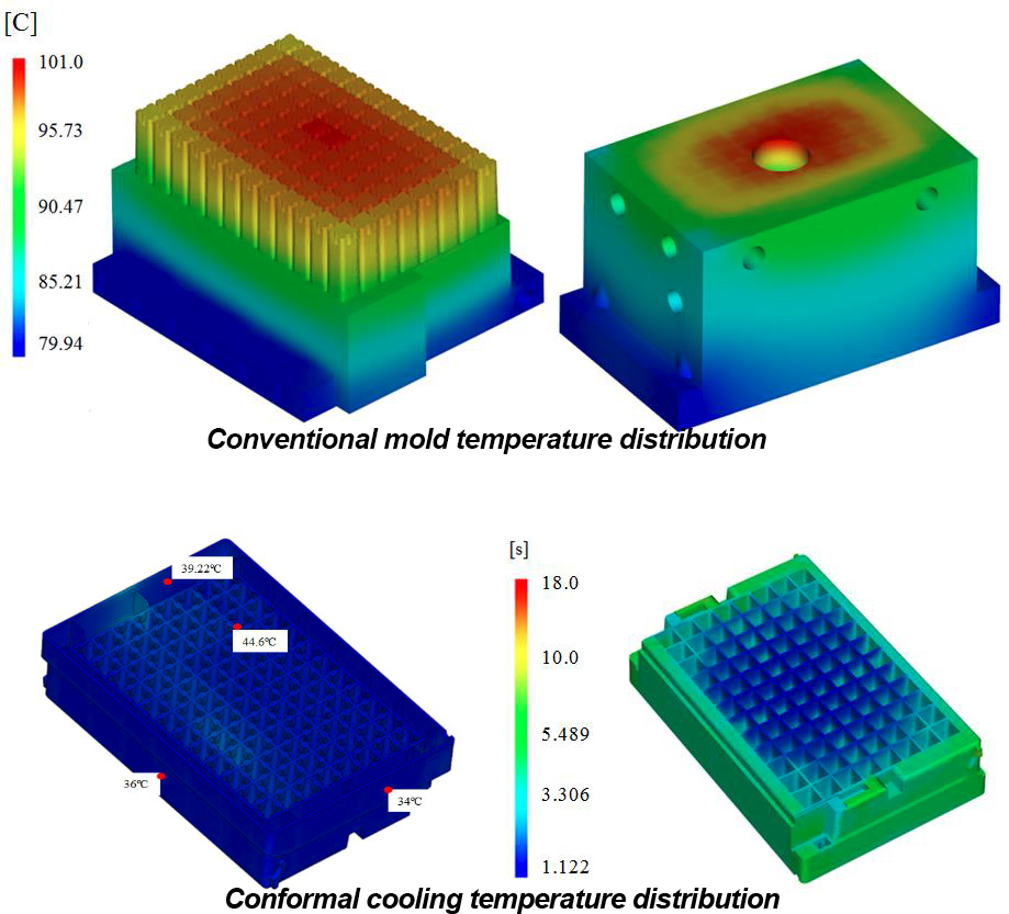 Comparison of conventional v. conformal cooling temperature distribution from Polytechnic Institute of Leiria