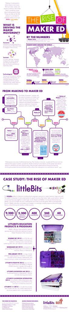 thumbnail of littleBits-GettingSmart-Infographic