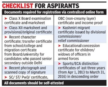 Documents required for registration in DU 2016
