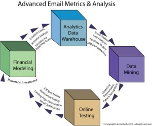 Email Aetrics Analysis