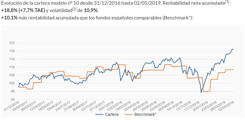 rentabilidad plan de pensiones indexa
