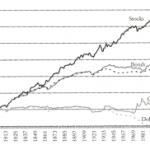 Rentabilidad a largo plazo de acciones, bonos, oro y dinero