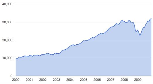 60:40 2000-2009 mes