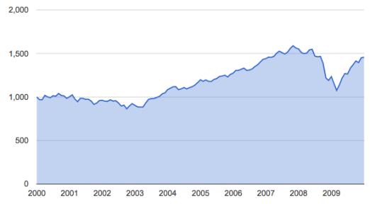 60:40 2000-2009