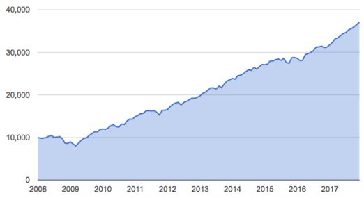 60:40 2008-2017 mes