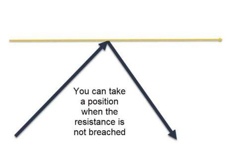resistencia de pivote no se ha atravesado