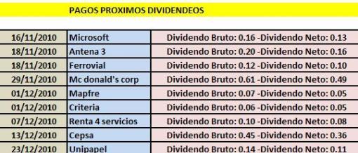 DIVIDENDOS-510x218% - PROXIMOS DIVIDENDOS