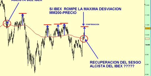 ibex-21-enero-desviacion-mm200-precio-2011-510x323% - Seguimos pensando lo mismo .....