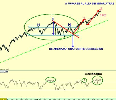 DOW-JONES-18-FEBRERO-2010-510x349% - Dow Jones de amenazarnos con los 8500 a desmadrarse hasta los 12400
