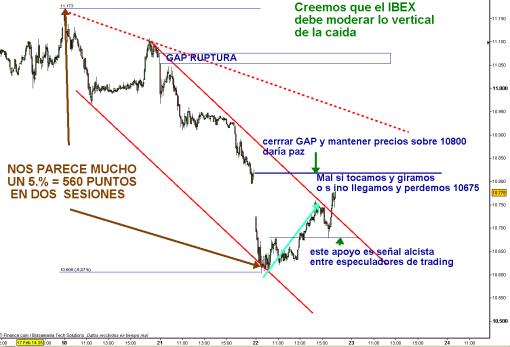 IBEX-INTRA-22-FEB-2011-15-horas-510x347% - El ibex trata de tapar gap a la vista que USA se niega a corregir