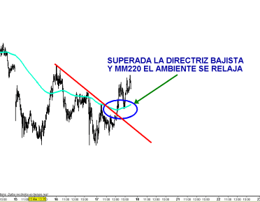 IBEX-17-MARZO-5-MIN-rotura-2011-510x329% - Se reduce la tensión bajista en los mercados