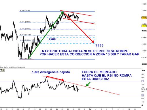 IBEX-29-MARZO-TAPAR-GAP-2011-510x381% - El ibex está decidiendo si seguir subiendo o tapar el gap que tiene sin cerrar