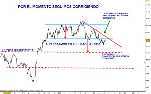 IBEX-9-MARZO-HORARIO-2011-510x317% - Ni si , ni no, ni subimos , ni caemos, ni corregimos, ni recuperamos