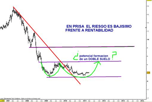 PRISA-24-MARZO-2011-510x343% - PRISA debe ya iniciar su ascenso a 3 euros