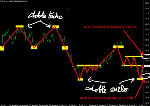 T-NOTE-4-MARZO-2011-510x361% - Aspecto técnico T-NOTE en gráfico horario