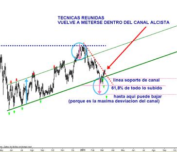 TECNICAS-REUNIDAS-9-MARZO-2011-510x358% - Tecnicas Reunidas recupera su canal ¡¡