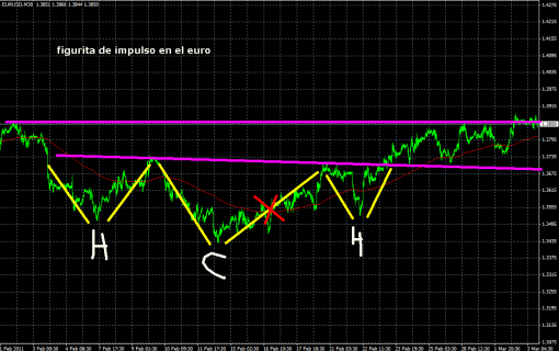 euro-3-marzo-2011-510x320% - El euro se hace fuerte en los 1.38 amparado en un HCH invertido