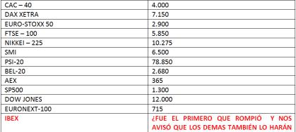 niveles-criticos-indices-mundiales-510x266% - ALERTA GENERAL A TODOS desde Bolsacanaria