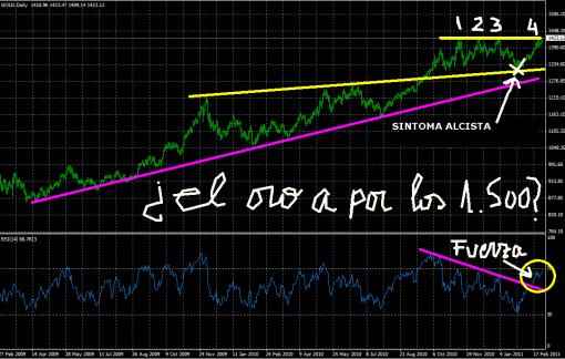 oro-1-marzo-2011-510x324% - El oro pasa de todo y todos y parece que se va a por los 1.500 ¡¡