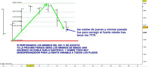 """IBEX-20-AGOSTO-510x231% - Otra zambullida bajo los 8000 y todo se complicará """"aún más"""""""