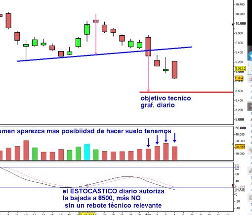 ibex-4-agosto-diario-2011-510x434% - el BCE saca el desfibrilador dando pelas seis meses más y nada .. nos dan por muertos