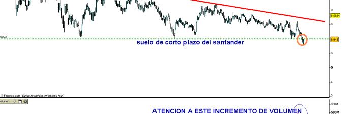 santander-3-agosto-2011-510x308% - Santander incrementa volumen ¿por salidas o por suelo?