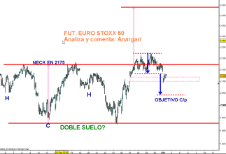 EURO-STOXX-1-OCTUBRE-2011-510x340% - Video analisis del futuro del Euro Stoxx 50 – gráfico horario