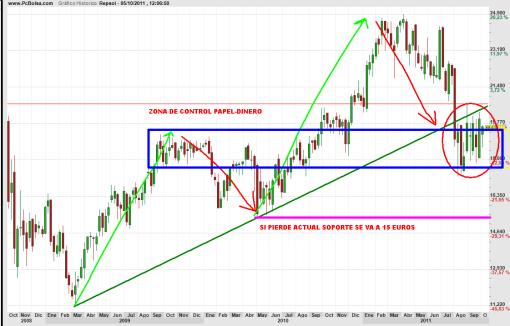 REPSOL-5-octubre-2011-510x326% - REPSOL, como no remonte los 20 euros lo puede pasar mal