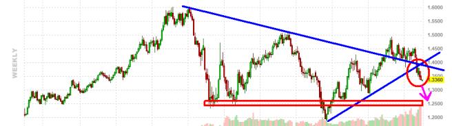 """euro-1-octubre-2011-510x184% - El Euro tiene """"mu mala pinta"""""""