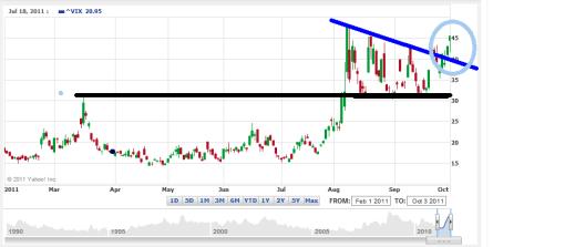 volatilidad-4-octubre-2011-510x223% - La Volatilidad sigue muy alta, buena señal …