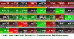 PANEL-FUTUROS-USA-249x134% - Panel futuros U.S.A. 16.15 horas