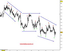 bund-17-junio-20101-250x203% - Bund lento pero va perdiendo niveles
