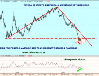 euro-10-junio-2010-250x148% - Euro rebota --- ¿ pero para seguir cayendo?