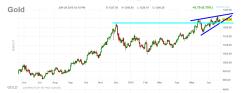 oro-24-junio-2010-250x93% - Si el Oro no baja la Bolsa no sube