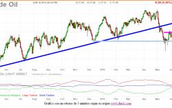 petroleo-16-junio-2010-249x132% - Petróleo a 80 euros antes del viernes