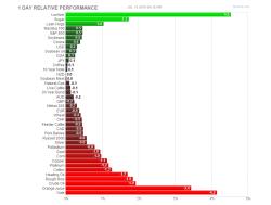 PANEL-FUTUROS-USA2-250x189% - Lo mejor y peor del dia
