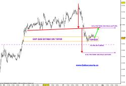 ibex-30-julio-5-min-2010-250x170% - IBEX Y PIB