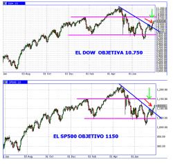 indices-USA-27-julio-250x238% - ¿Está rompiendo USA ya al alza?