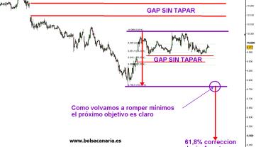 IBEX-27-AGOSTO-2010-510x354% - No nos ha gustado que el IBEX no haya cerrado el gap de ayer