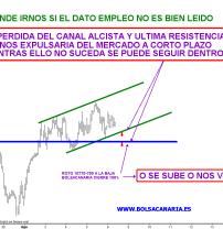 IBEX-6-AGOSTO-2010-250x166% - Tras la lectura del dato de empleo a las 14.30 acabará el combate.